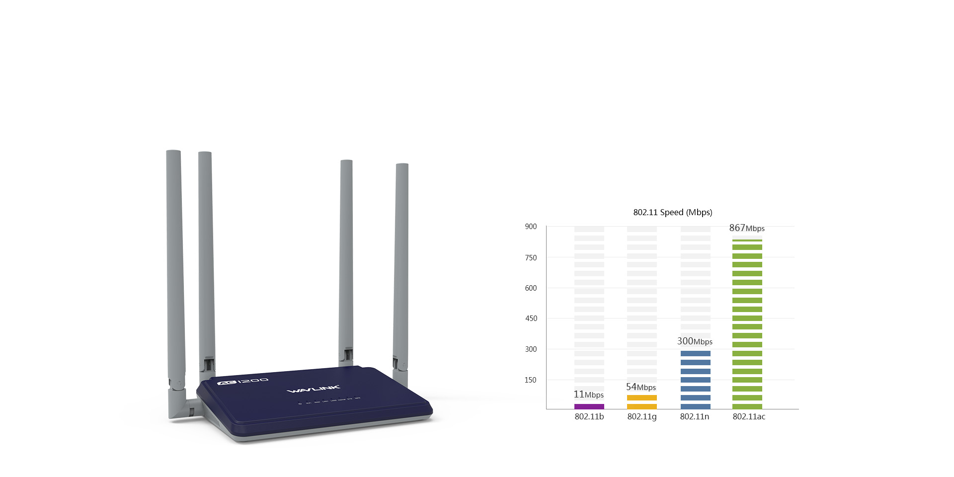 WL-WN529B3双频路由器,1200Mbps传输速率,高清影视、游戏无卡顿