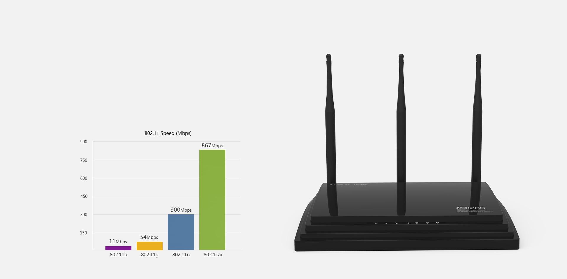 睿因WN527A2,双频高功率,传输速率达1200Mbps