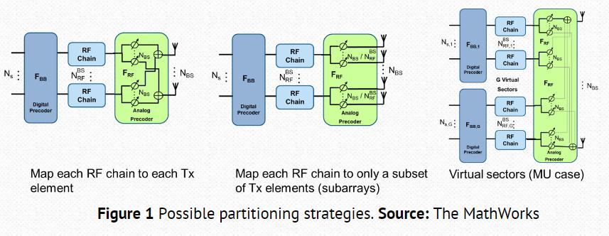 Hybrid beamforming for 5G MIMO arrays - Wavlink