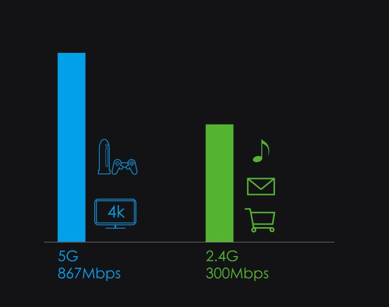 WN531G3 QUANTUM D4G – AC1200 Dual-band Smart Wi-Fi Router