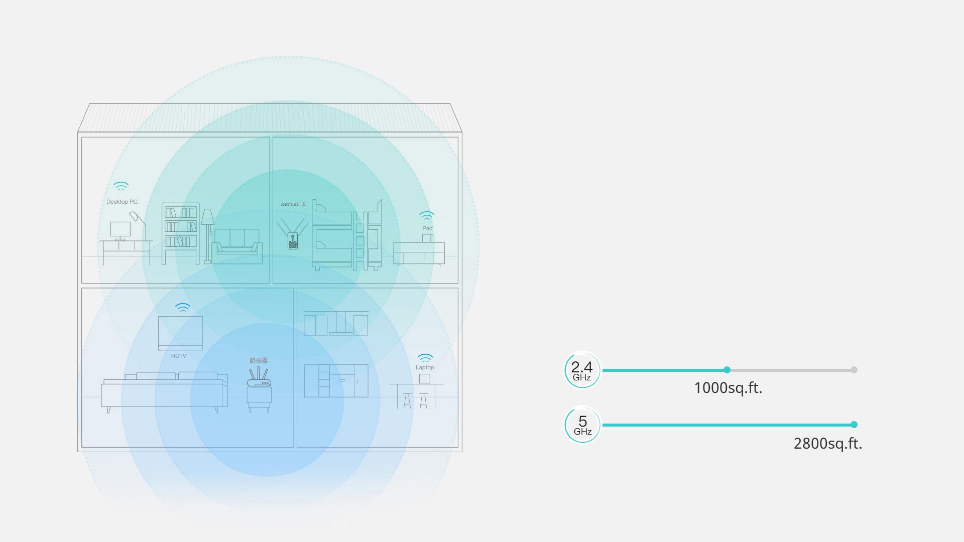 扩展wifi,大户型首选